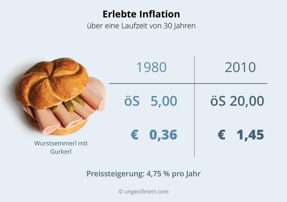 Die erlebte Inflation über eine Laufzeit von 30 Jahren –© ungezillmert.com