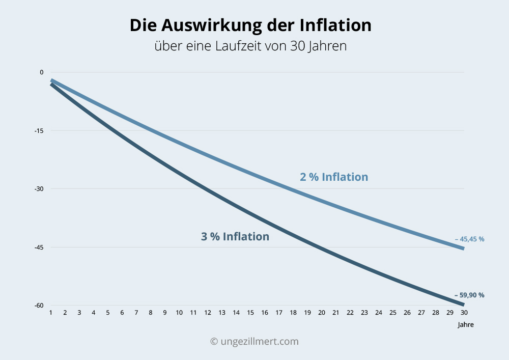 Die Auswirkung der Inflation