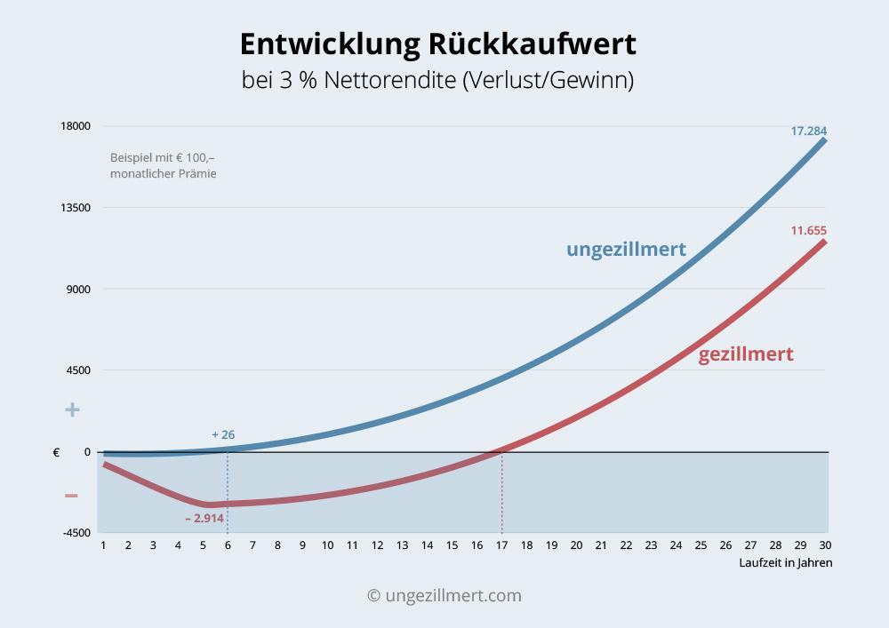 Unterschied zwischen gezillmert undungezillmert anhand der Rückkaufwerte
