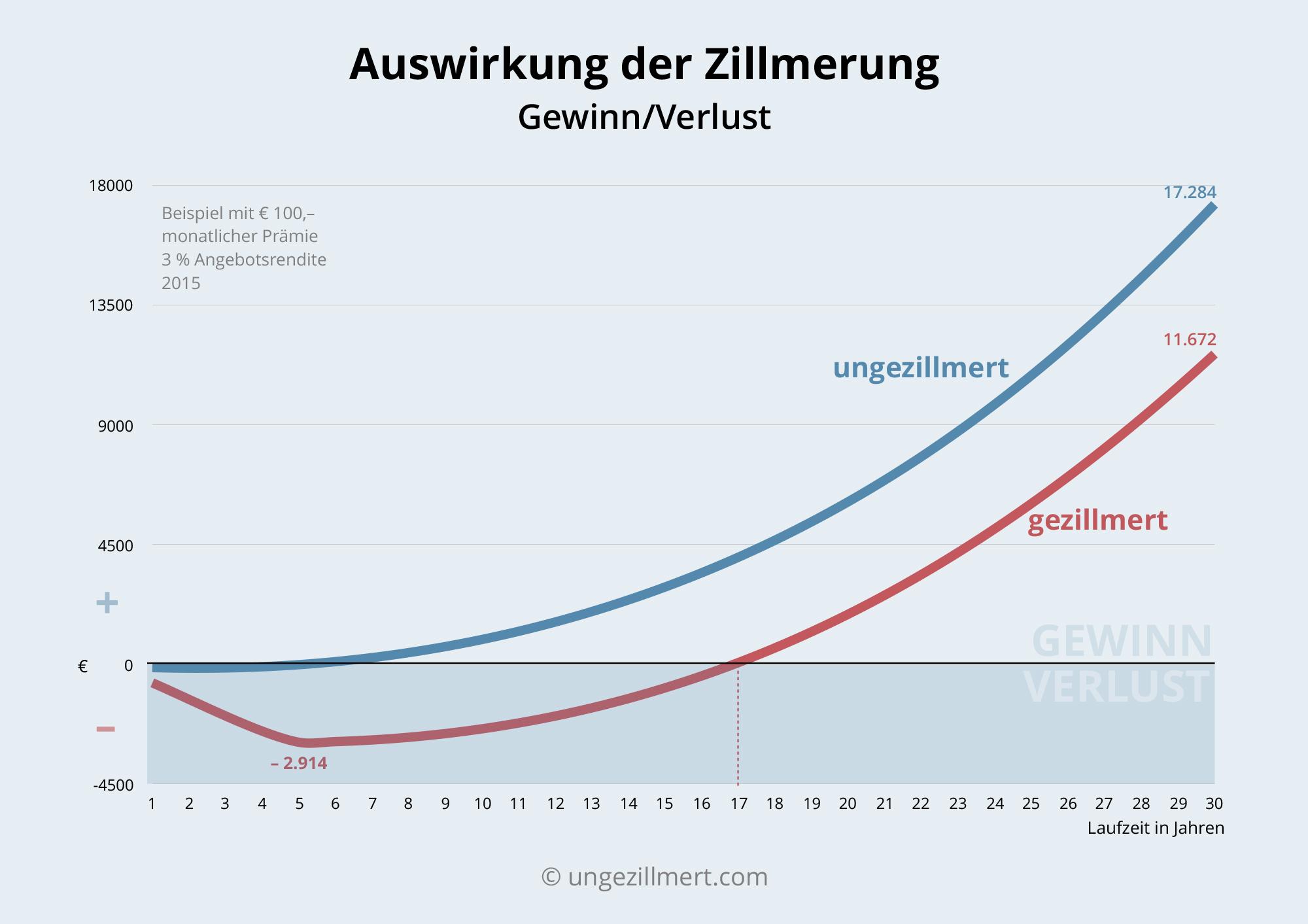 Entwicklung Rückkaufwert
