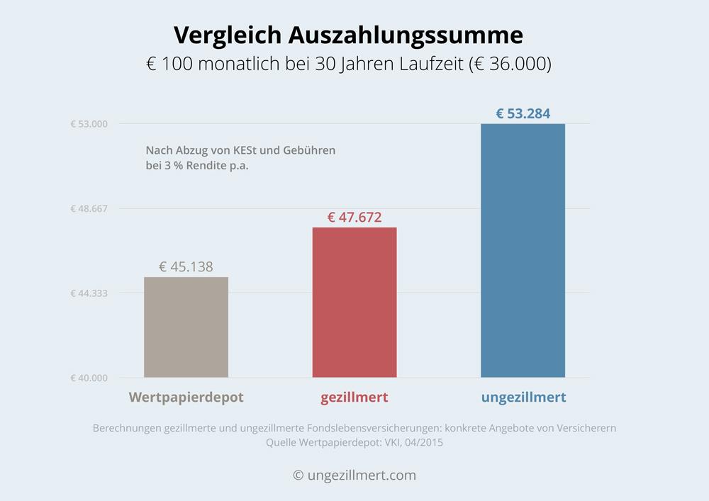 Vergleich Auszahlungssumme